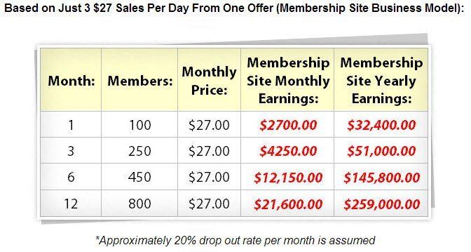 Membership Site Business Model