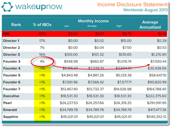 wake up now income disclosure
