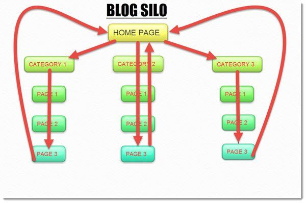 Blog Silo Map
