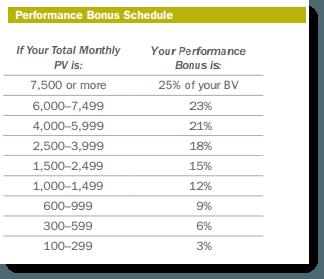Monthly Sales Bonus