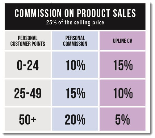 Commission on Product Sales