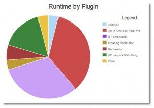 Load times affected by Plugins