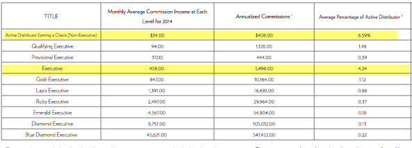 nuskin income disclosure 2