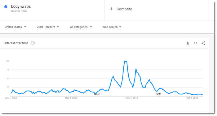 Google Trends data on body wraps