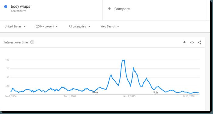Google Trends data on body wraps