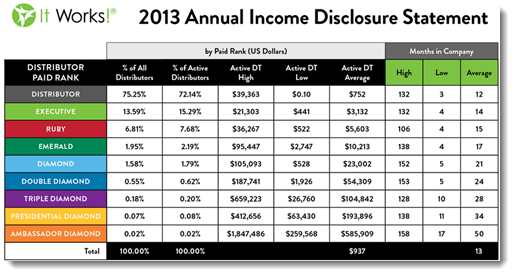 itworks global income statement