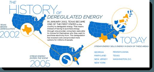 stream energy market area