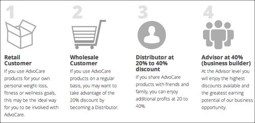 advocare buy sell