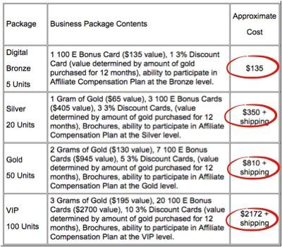 gold purchasing packages