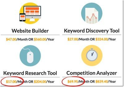 keyword tool prices