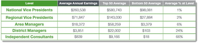Income Disclosure Statment from Arbonne