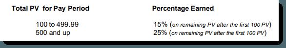 Percentage Earned Through Plexus