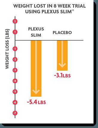 Plexus Slim Weight Loss Impact