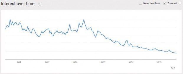 antivirus software trend