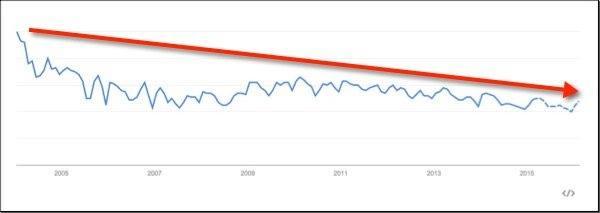 hydroponics trend
