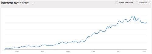 okcupid trend