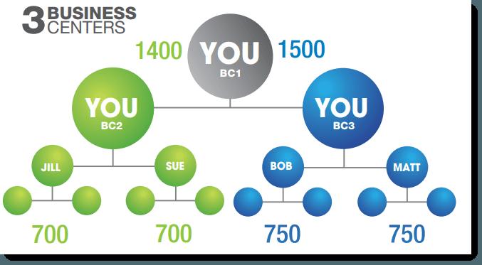 Three Business Centers