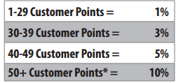 Customer Points