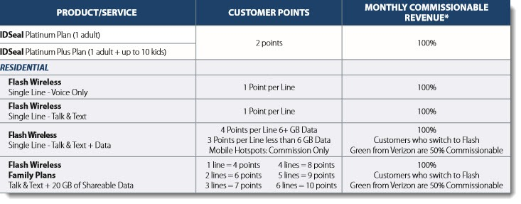 Customer Points for Different Services