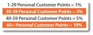 Personal Customer Points and Commissions from ACN