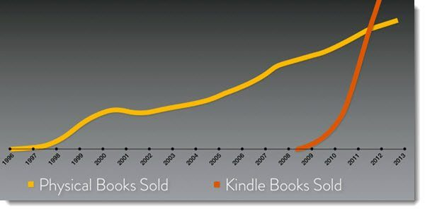 kindle books sold graph