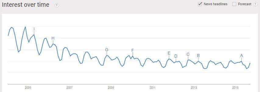 interest in Christianity over time