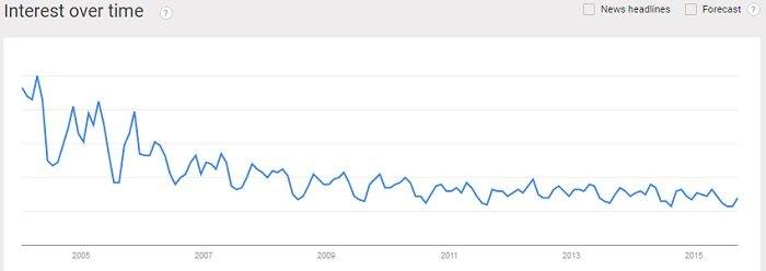 Interest in professional sports over time