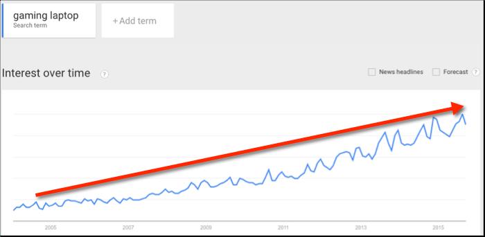 gaming laptop trend