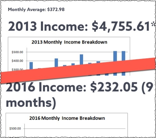 kindle income over 4 years
