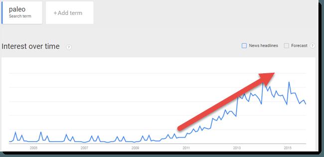 paleo trend