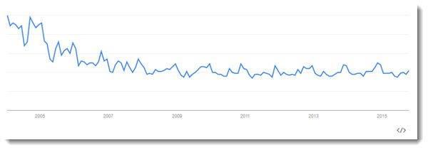 google trend line for homemade soap