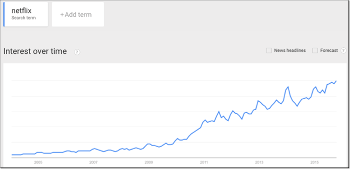 netflix trends