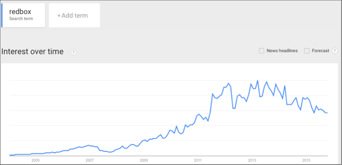 redbox trends