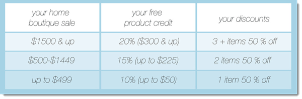 Rewards program information