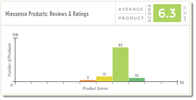 Miessence Product: Reviews and Ratings