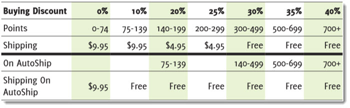 Discount For Different Purchase Levels