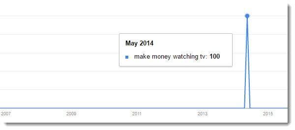 make money watching tv google trends line