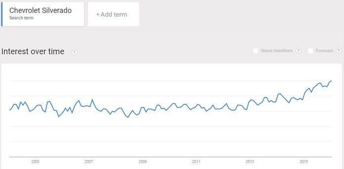 Chevrolet Silverado pickup truck popularity trend