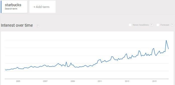 Starbucks coffee popularity trend