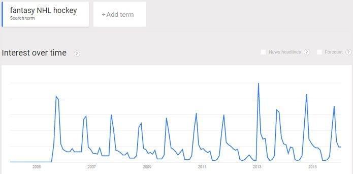 fantasy NHL hockey trend