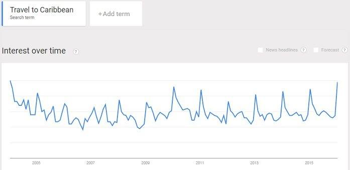 Caribbean travel trend