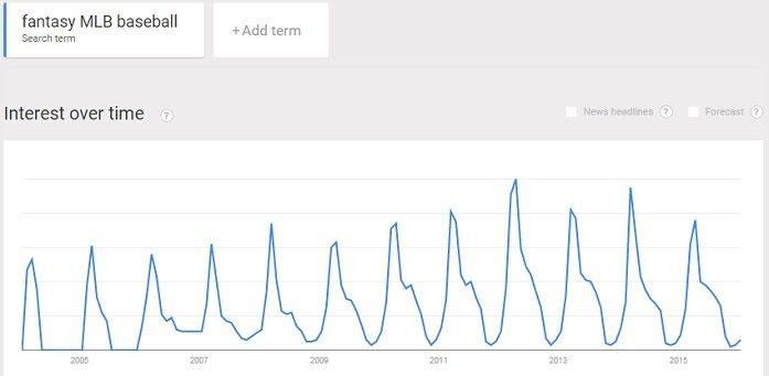 fantasy MLB baseball trend
