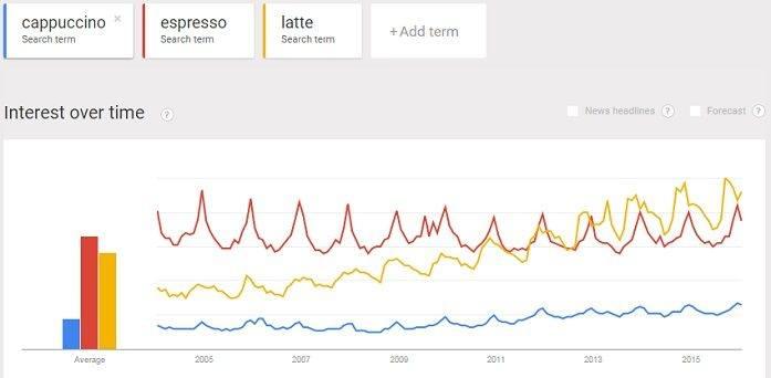 cappuccino, espresso and latte trend comparison