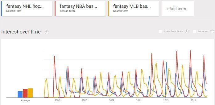 fantasy NHL hockey NBA basketball & MLB baseball trends together