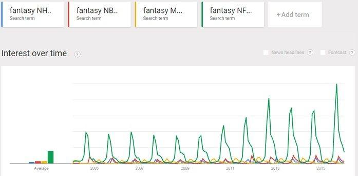 comparison of fantasy NFL football with NHL, NBA & MLB trends together