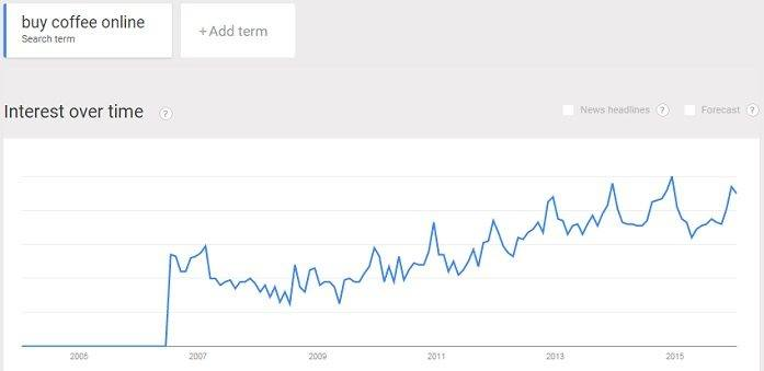 coffee sales online is trending higher