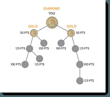 Pyramid bonus structure