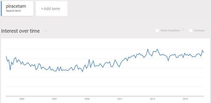 Piracetam trend