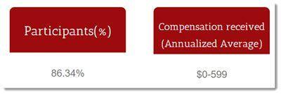 Participants and compensation