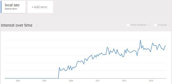 local SEO trend continues to rise